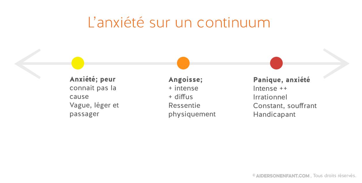 anxiete_continuum